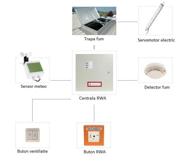 actionare electrica a trapelor de fum