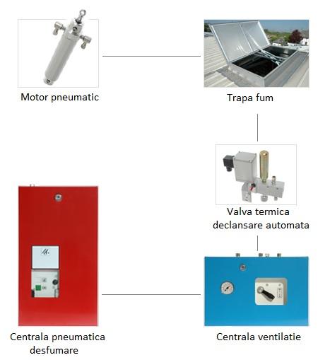 actionare pneumatica a trapelor de fum